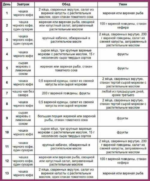 диета при язве желудка: список продуктов, правила питания, рецепты